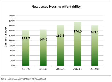 NJ Housing Affordability