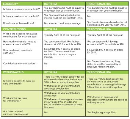 NVE Roth IRA rules chart