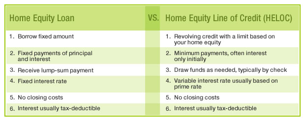 HELOC-vs-home-equity-loan
